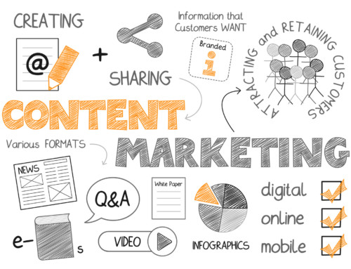 Content Marketing in a Nutshell – How to Use for Real Business Results