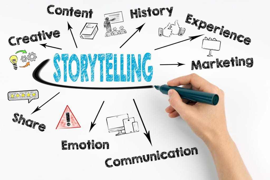 Brand Storytelling 101: 6 Must Have Content Elements