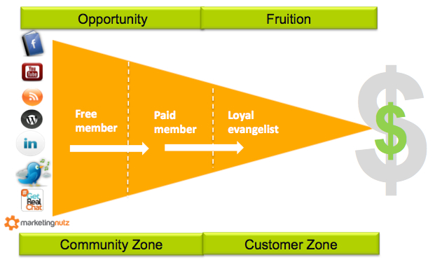 Communities Create Markets: 13 Tips To Build Loyal Tribes of Brand Evangelists