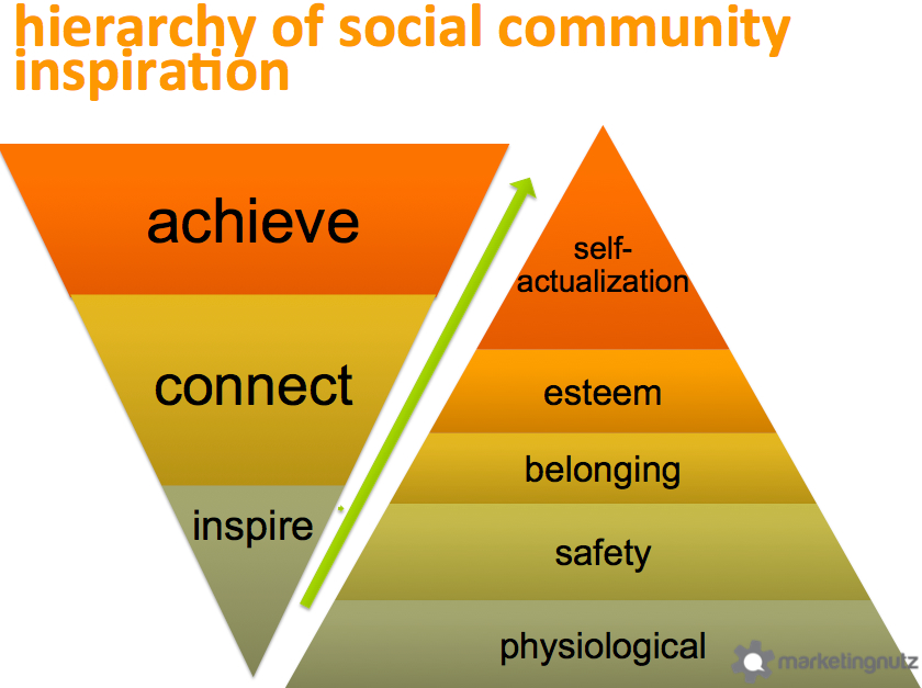 heirarchy social community inspiration achievement Building, Growing & Sustaining Social Communities [includes Slideshare Presentation]