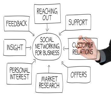 social networking for business