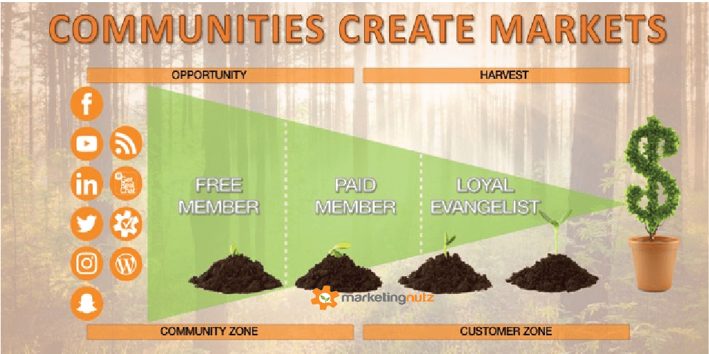 Communities Create Markets: 13 Strategies To Build a Loyal Tribe of Brand Evangelists