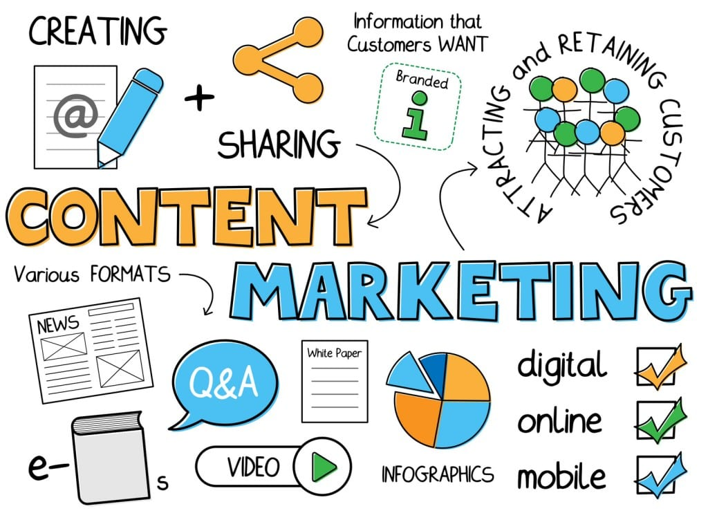 28 Qualities of Amazing Content Marketing