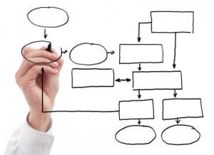 perfect social media plan 7 steps